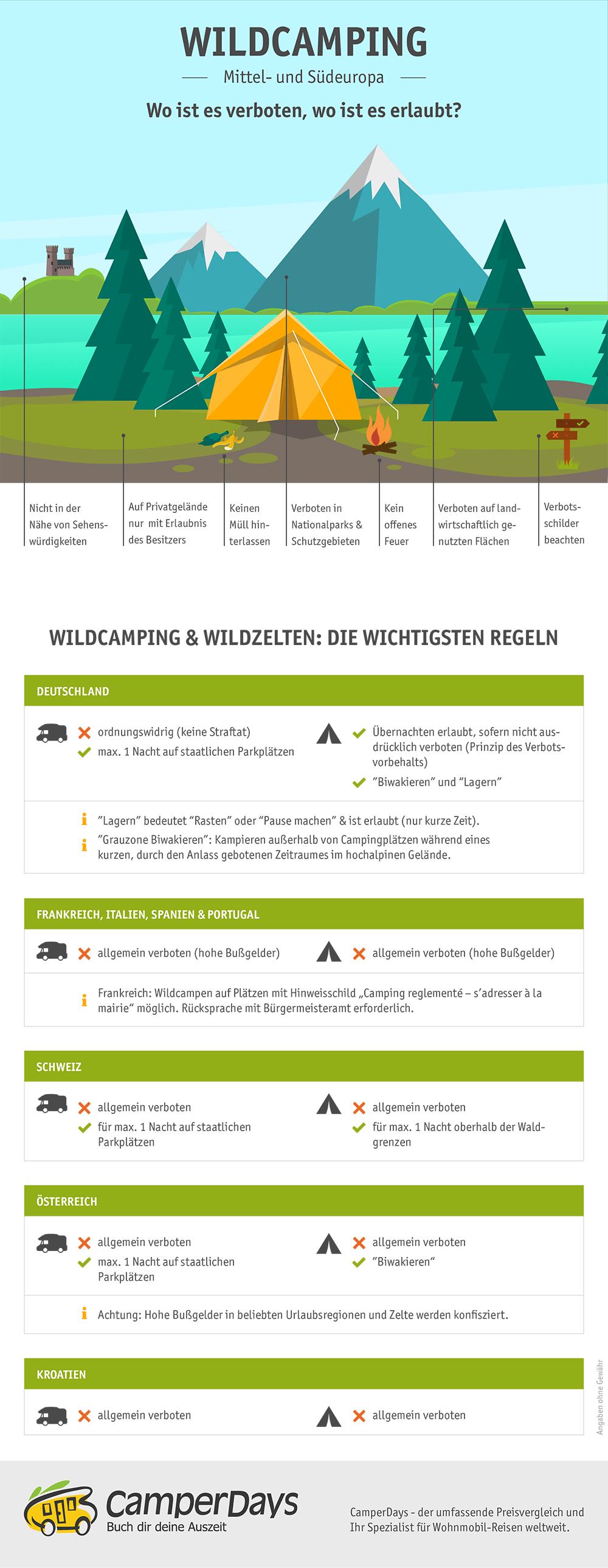 Wildcamping-Guide Mittel- und Südeuropa