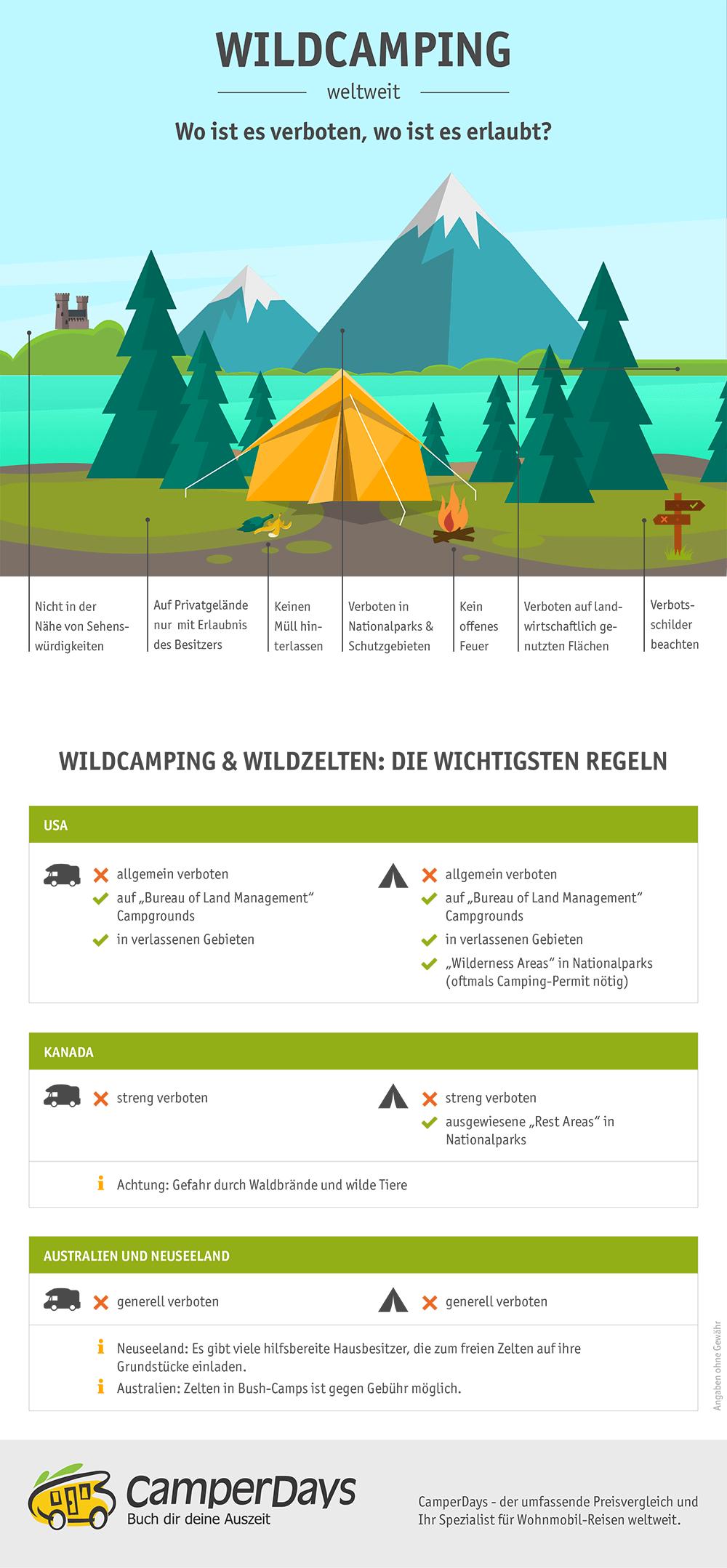Infografik: Wildcamping außerhalb von Europa